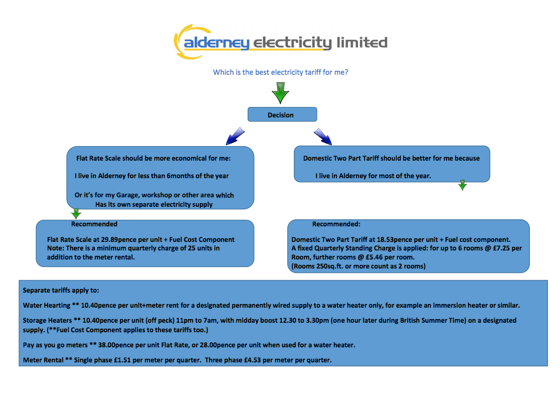 Which is the best electricity tariff for me? chart flow